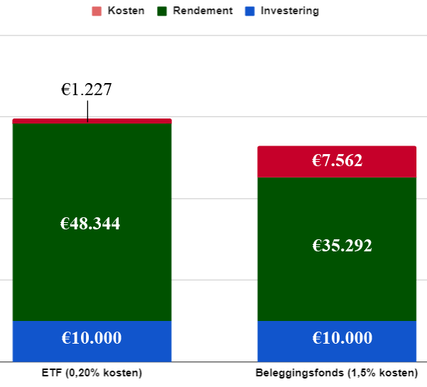 kosten etf en beleggingsfonds