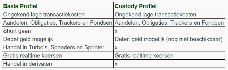 DEGIRO review: basis of custody account