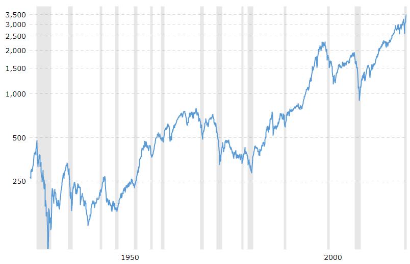 De S&P 500 van 1928 tot 2020