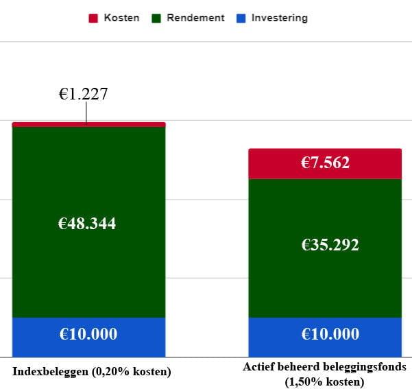 Kosten indexbeleggen versus actief beleggen