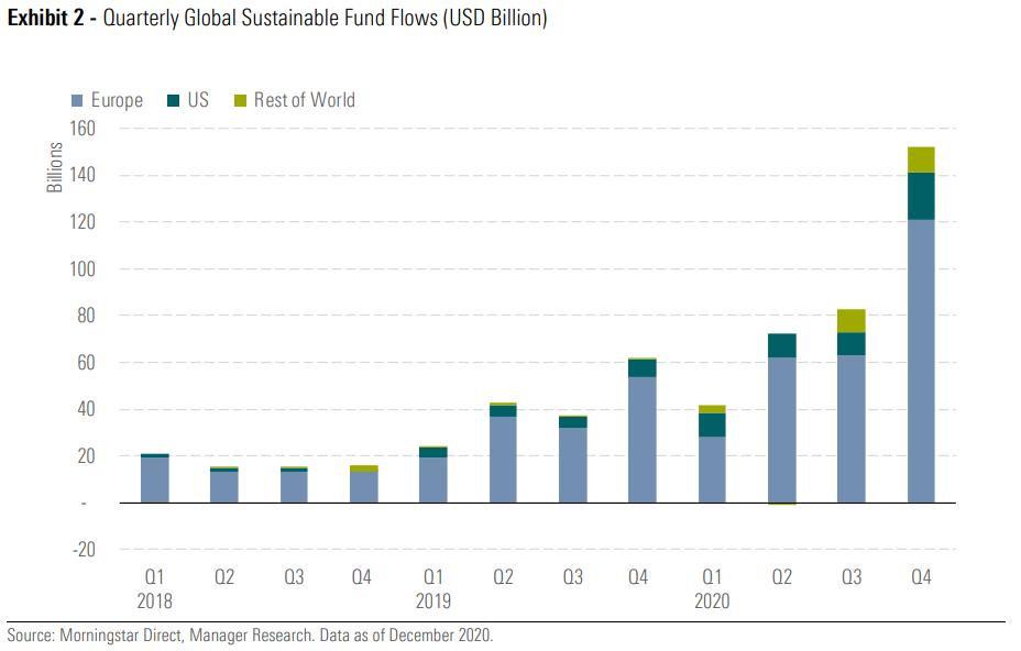 ESG-beleggen groei