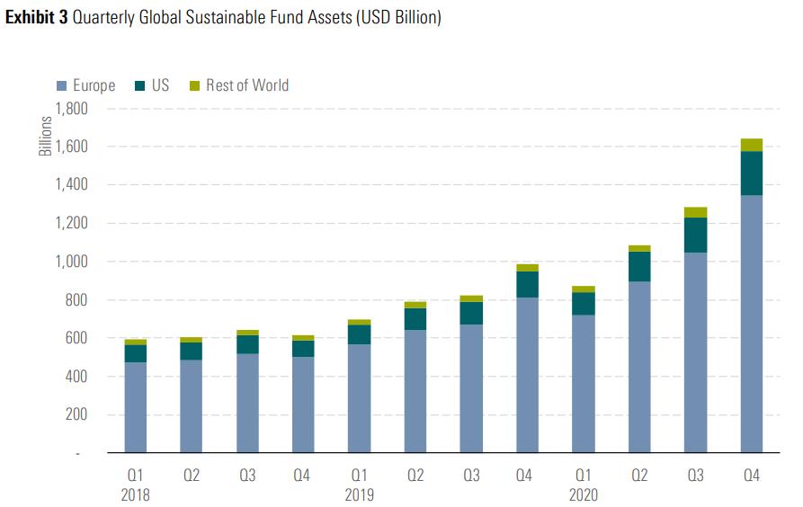 Totaal vermogen in ESG-beleggingsfondsen