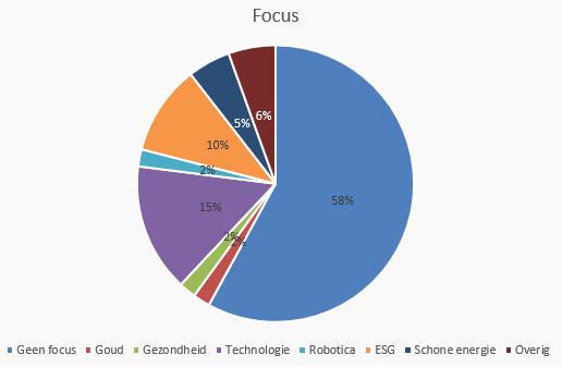 wat is de focus van de ETF?