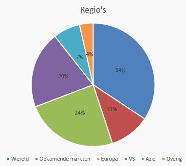 regio's ETF's DEGIRO kernselectie