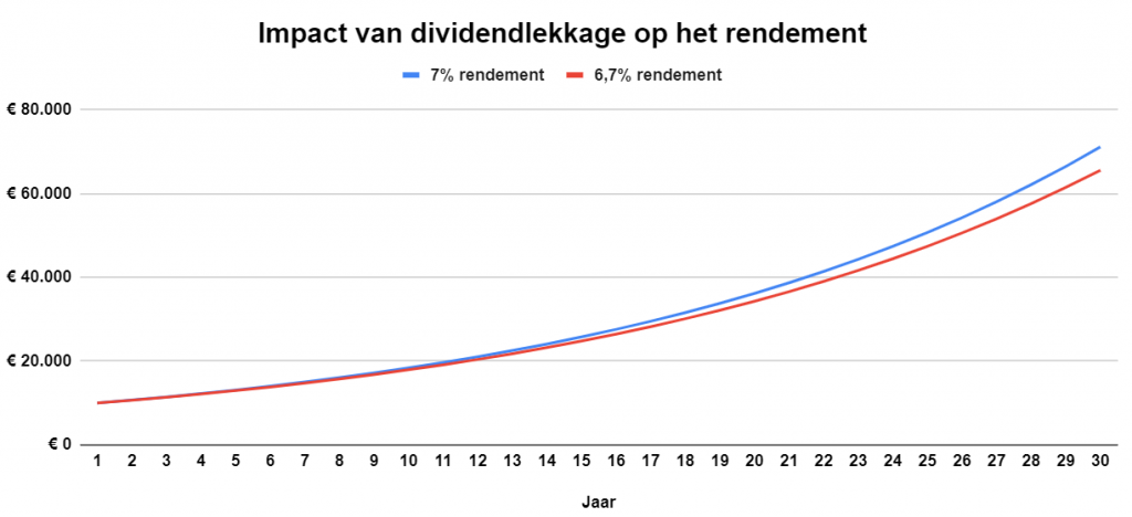 De impact van een dividendlek op je rendement.