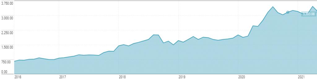 Koers groeiaandeel Amazon