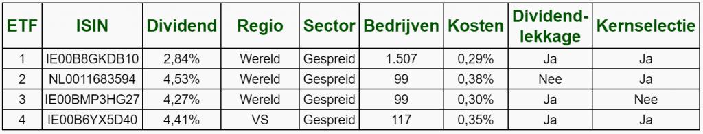 Wat is de beste hoog dividend ETF van 2021?