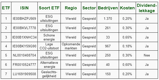 beste duurzame ETF