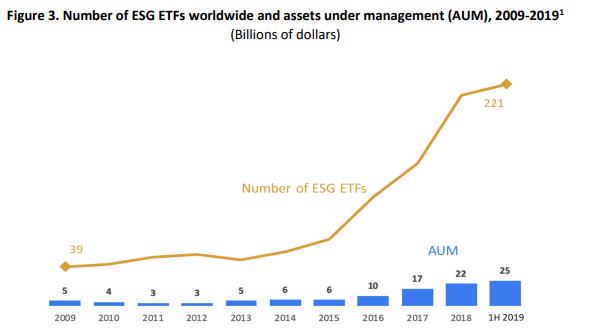 groei aantal duurzame ETF's