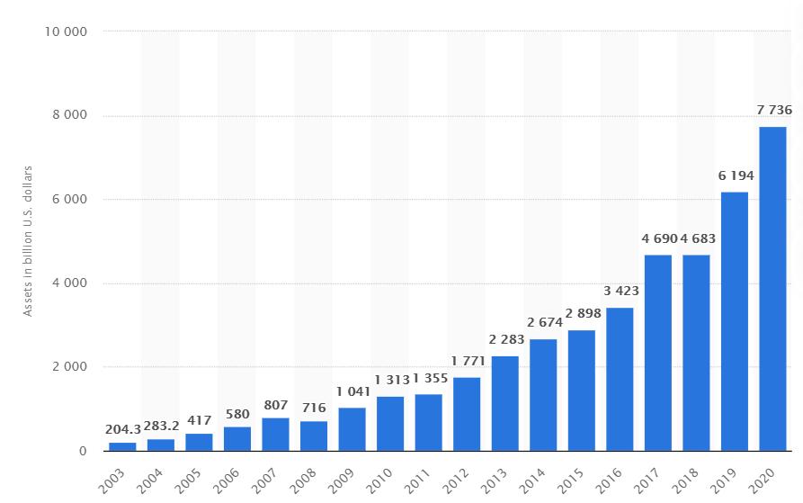 ETF's zijn steeds populairder geworden