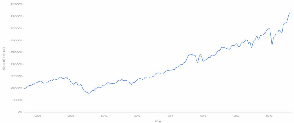 Historisch prestaties FTSE All World Index