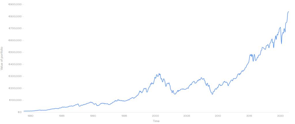 Historisch prestaties MSCI World Index