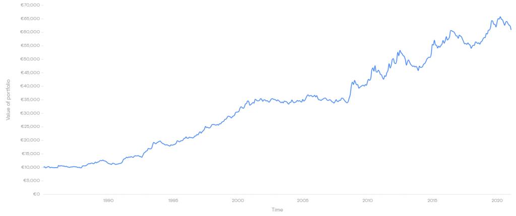 Historische prestaties FTSE World Government Bond Index