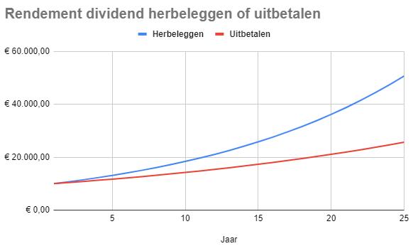 Verschil in vermogen tussen dividend herbeleggen of uitbetalen.