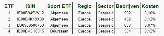 Beste Europese aandelen ETF