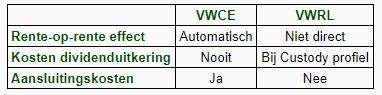 VWCE vs VWRL